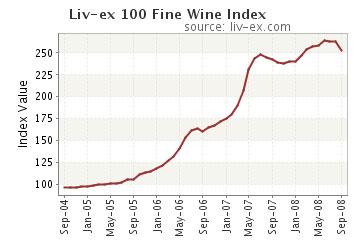 El índice financiero de los vinos