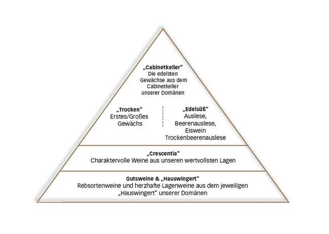 Piramide de Calidad Kloster Eberback